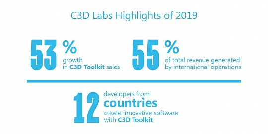 C3D Labs Reports FY2019 Corporate Results